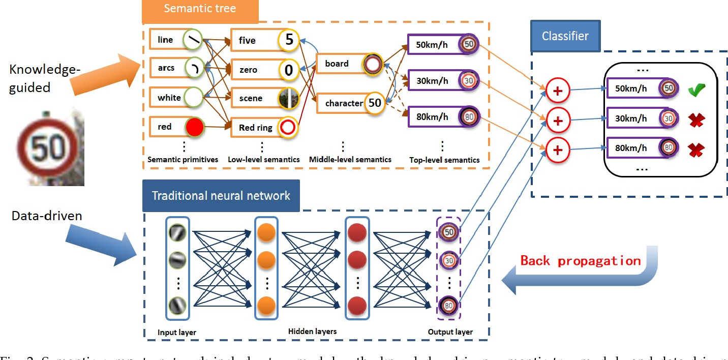 Figure 3 for Knowledge-guided Semantic Computing Network