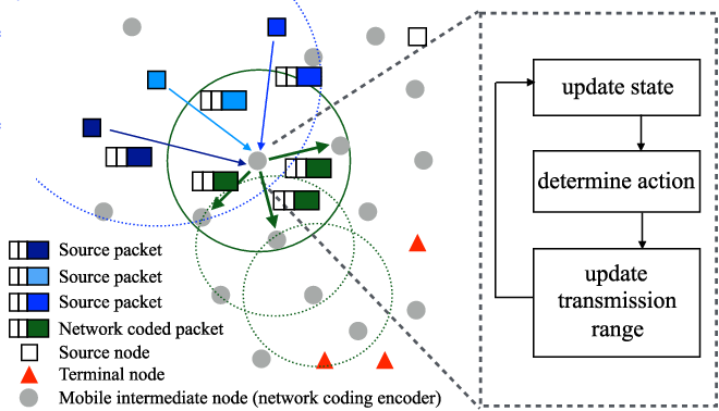 Figure 1 for Network Coding Based Evolutionary Network Formation for Dynamic Wireless Networks