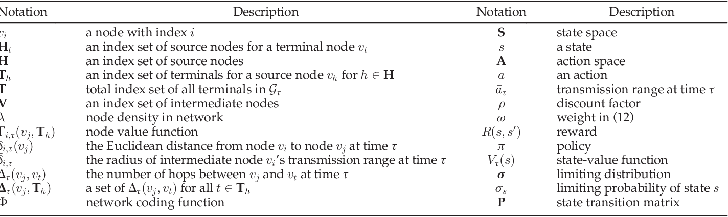 Figure 2 for Network Coding Based Evolutionary Network Formation for Dynamic Wireless Networks