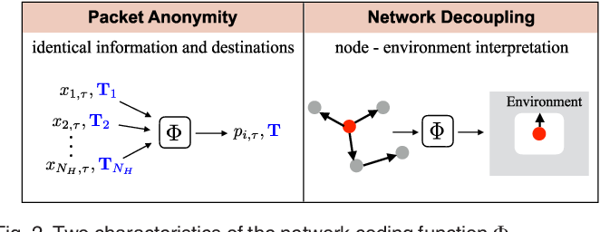 Figure 3 for Network Coding Based Evolutionary Network Formation for Dynamic Wireless Networks