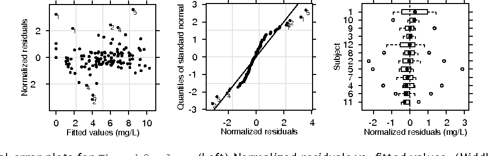 Figure 6 from Non-linear mixed-effects pharmacokinetic