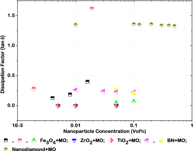 FIGURE 7. The variation in dissipation factor of transformer oil with respect to mass fraction of nanoparticle: Fe3O4 [59], [62], [87], ZrO2 [159], TiO2 [78], [159] BN [87], [90], and nanodiamond [53].