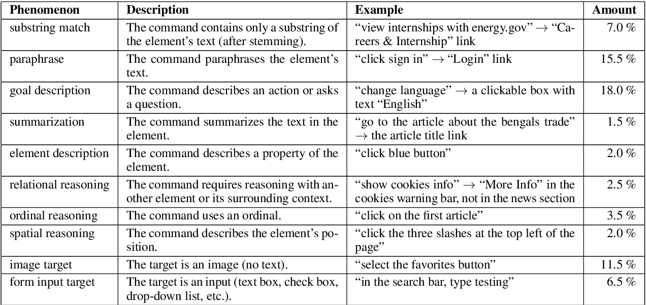 Figure 2 for Mapping Natural Language Commands to Web Elements