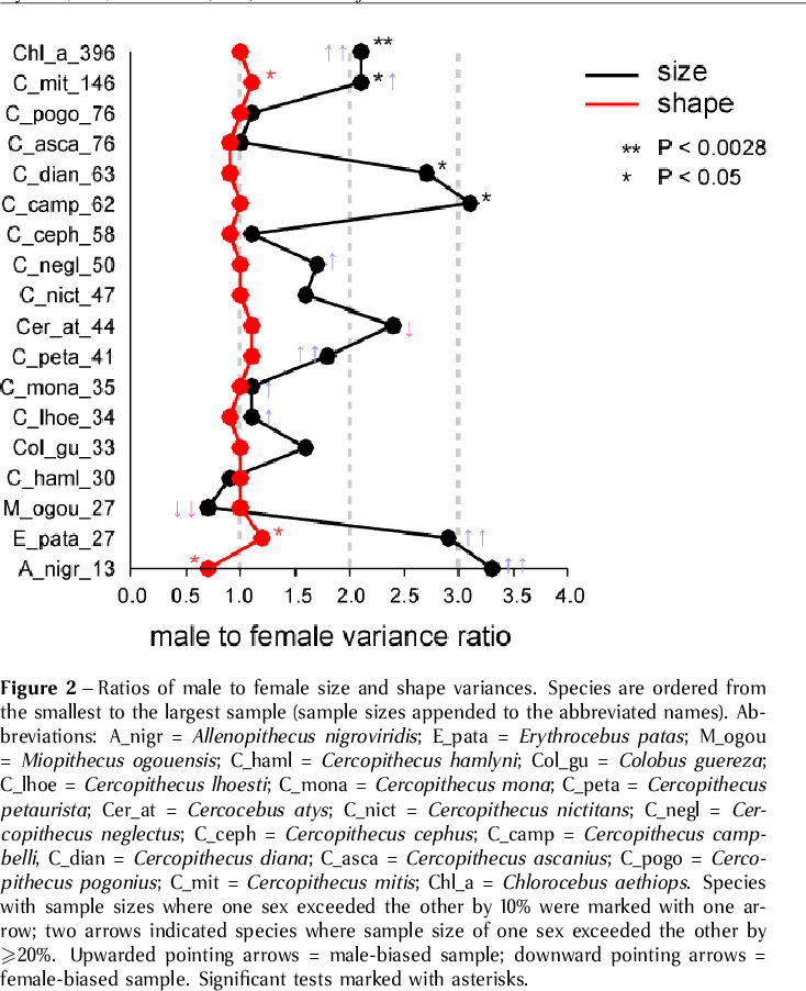 Figure 2 from Is there a
