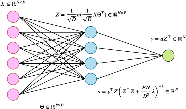 Figure 1 for Double Trouble in Double Descent : Bias and Variance(s) in the Lazy Regime