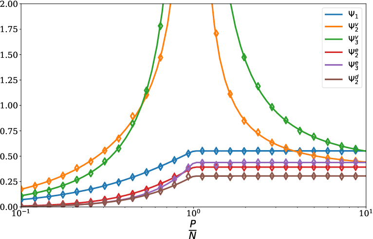 Figure 2 for Double Trouble in Double Descent : Bias and Variance(s) in the Lazy Regime