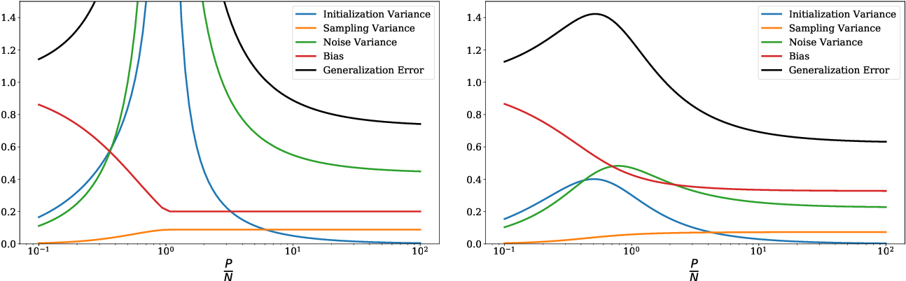 Figure 3 for Double Trouble in Double Descent : Bias and Variance(s) in the Lazy Regime