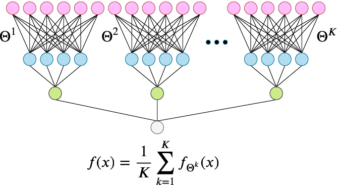 Figure 4 for Double Trouble in Double Descent : Bias and Variance(s) in the Lazy Regime