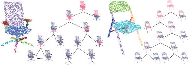 Figure 1 for PartNet: A Recursive Part Decomposition Network for Fine-grained and Hierarchical Shape Segmentation