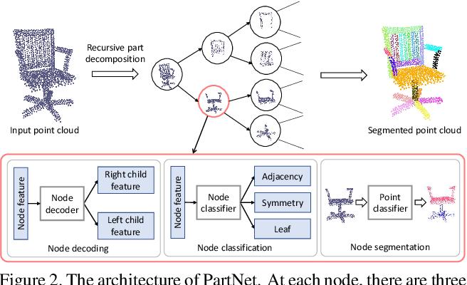 Figure 3 for PartNet: A Recursive Part Decomposition Network for Fine-grained and Hierarchical Shape Segmentation