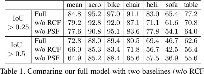Figure 2 for PartNet: A Recursive Part Decomposition Network for Fine-grained and Hierarchical Shape Segmentation