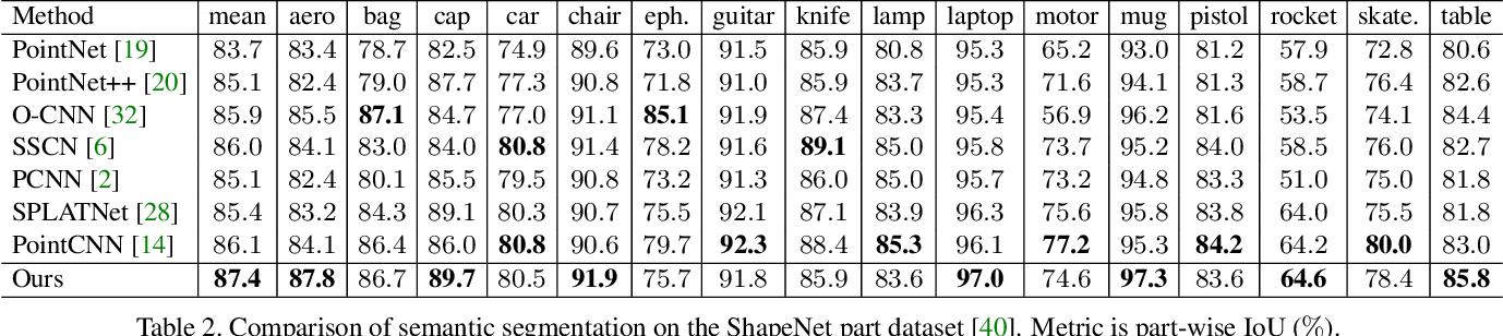 Figure 4 for PartNet: A Recursive Part Decomposition Network for Fine-grained and Hierarchical Shape Segmentation