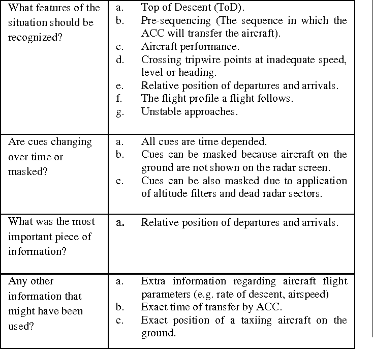 Table 3 from Monitoring and evaluating failure-sensitive strategies