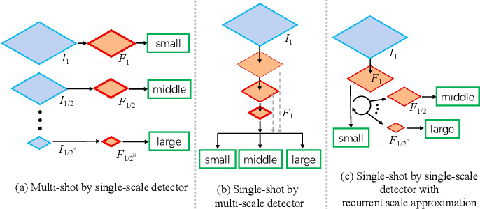 Figure 1 for Recurrent Scale Approximation for Object Detection in CNN