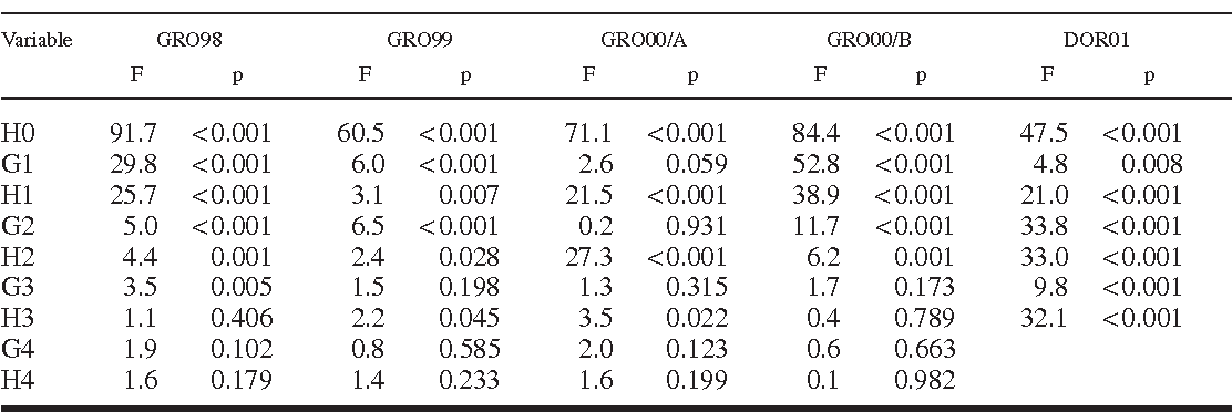 Table 7. Mixed model analysis of variance, fixed effects of planting date on height (H) and height growth (G) at the time of planting (0) and at the end of each growing season from 1 to 4 years after planting.