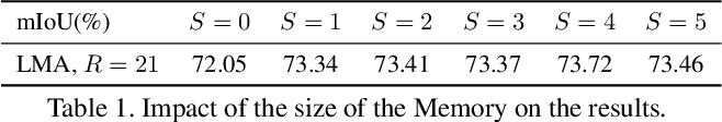 Figure 2 for Local Memory Attention for Fast Video Semantic Segmentation