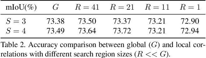 Figure 4 for Local Memory Attention for Fast Video Semantic Segmentation