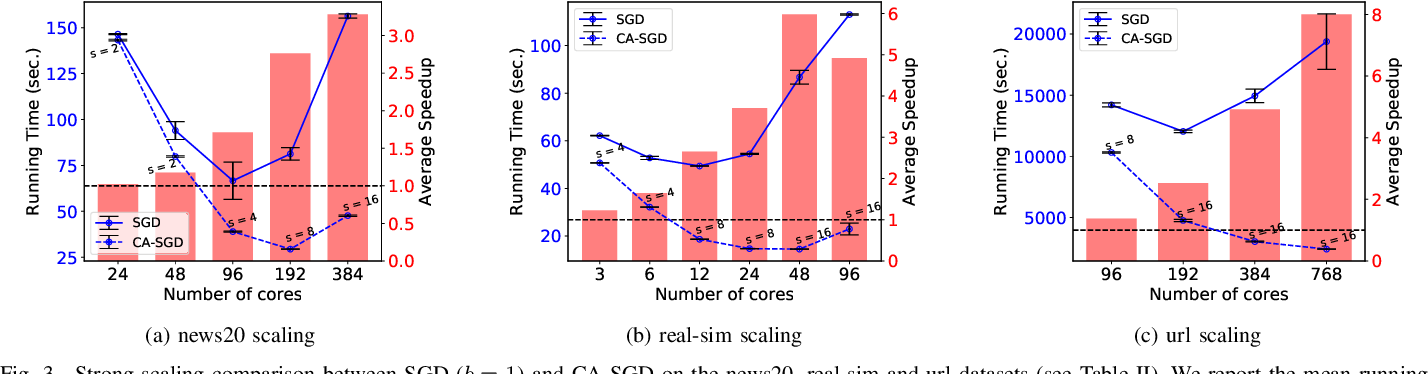 Figure 3 for Avoiding Communication in Logistic Regression