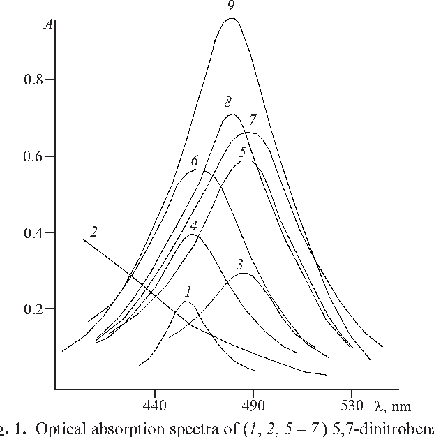 Figure 1 From Flow Injection Determination Of Drugs Containing