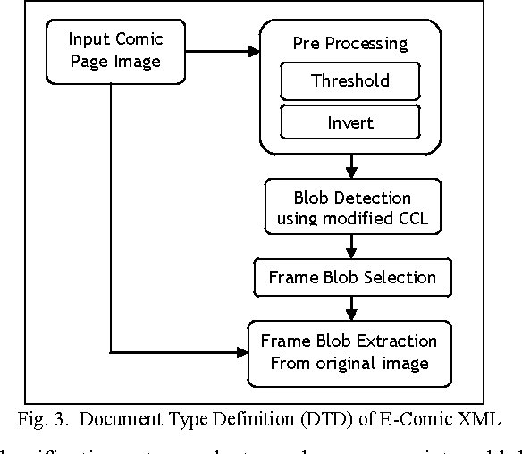 Figure 3 from Manga content extraction method for automatic mobile ...