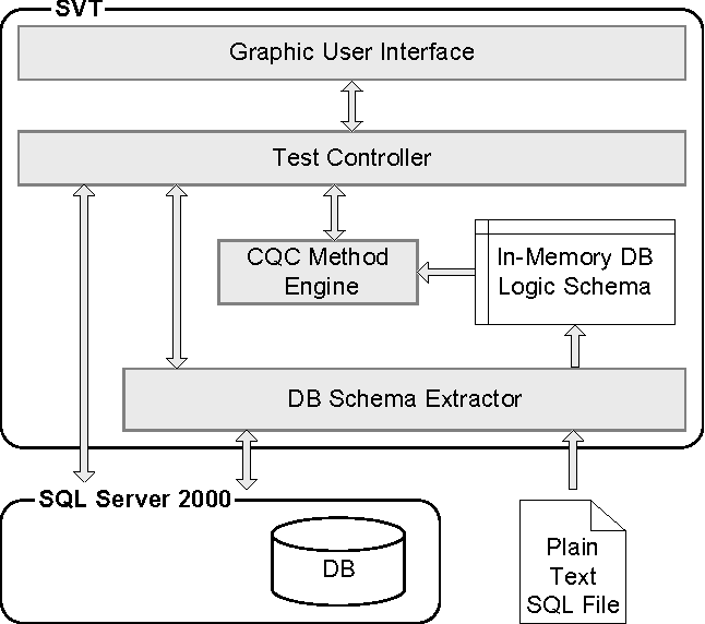 SVT: Schema Validation Tool for Microsoft SQL-Server - Semantic Scholar