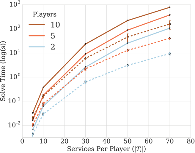 Figure 1 for Interdependent Scheduling Games
