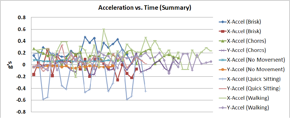 Figure 3 from Real-time signal processing of accelerometer data for