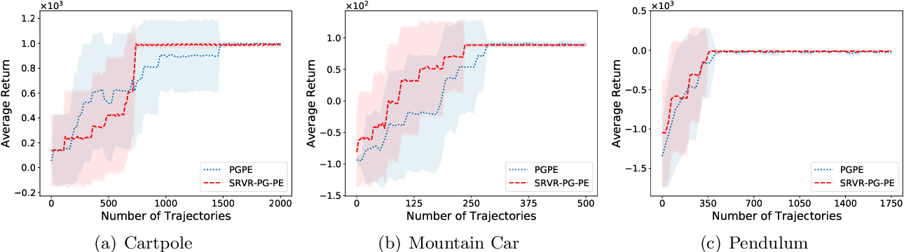 Figure 4 for Sample Efficient Policy Gradient Methods with Recursive Variance Reduction