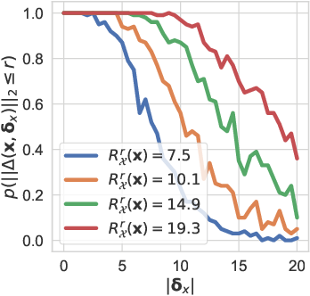 Figure 3 for Towards a Theoretical Understanding of the Robustness of Variational Autoencoders