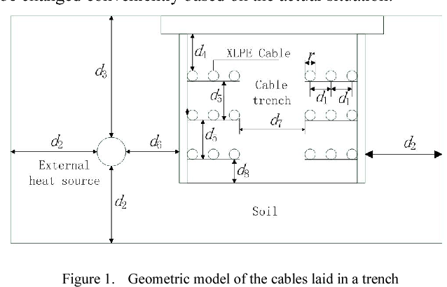 Analysis of influential factors on the underground cable ampacity figure 1 greentooth Image collections