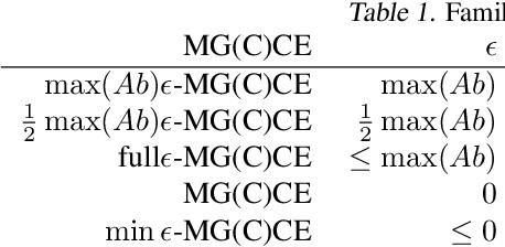 Figure 2 for Multi-Agent Training beyond Zero-Sum with Correlated Equilibrium Meta-Solvers