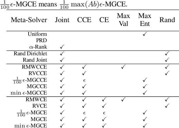 Figure 4 for Multi-Agent Training beyond Zero-Sum with Correlated Equilibrium Meta-Solvers