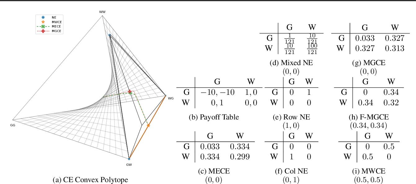 Figure 1 for Multi-Agent Training beyond Zero-Sum with Correlated Equilibrium Meta-Solvers