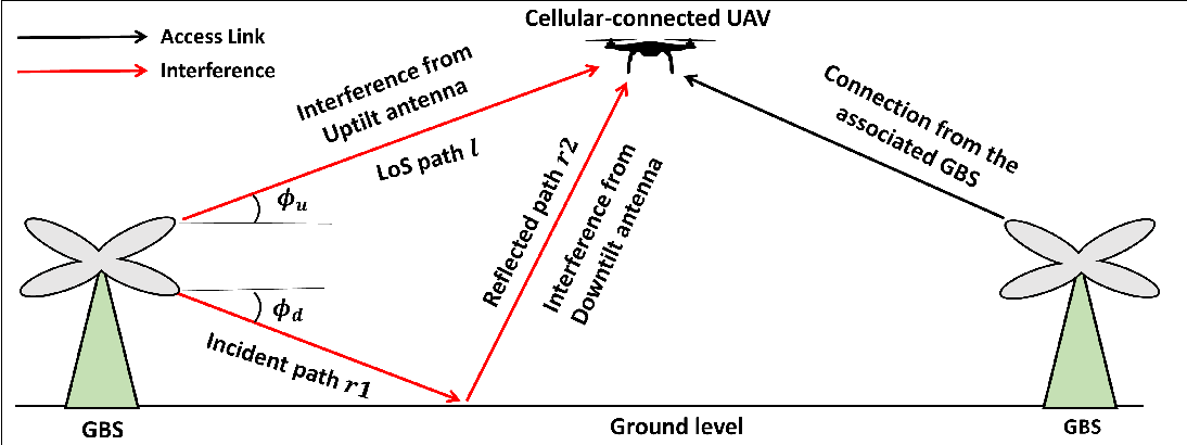 Figure 1 for Ensuring Reliable Connectivity to Cellular-Connected UAVs with Uptilted Antennas and Interference Coordination