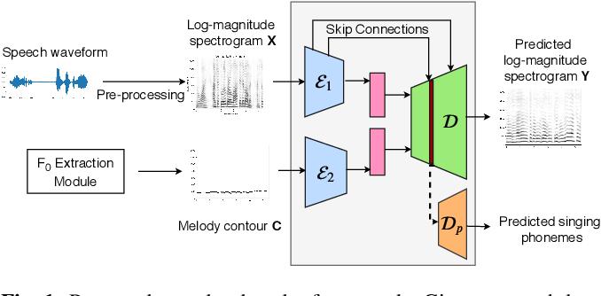 Figure 1 for Speech-to-Singing Conversion in an Encoder-Decoder Framework