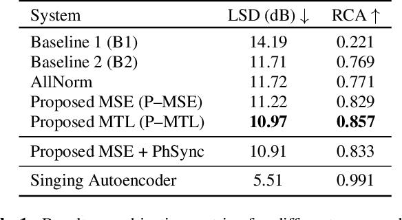 Figure 2 for Speech-to-Singing Conversion in an Encoder-Decoder Framework