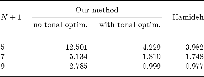 Figure 2 for Optimising Spatial and Tonal Data for PDE-based Inpainting