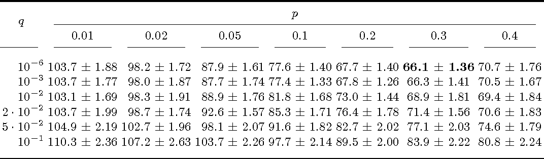 Figure 4 for Optimising Spatial and Tonal Data for PDE-based Inpainting