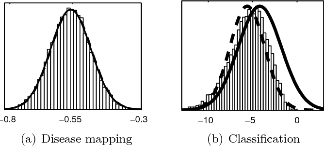 Figure 1 for Bayesian Modeling with Gaussian Processes using the GPstuff Toolbox