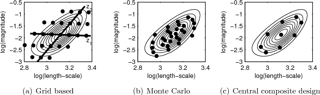 Figure 3 for Bayesian Modeling with Gaussian Processes using the GPstuff Toolbox