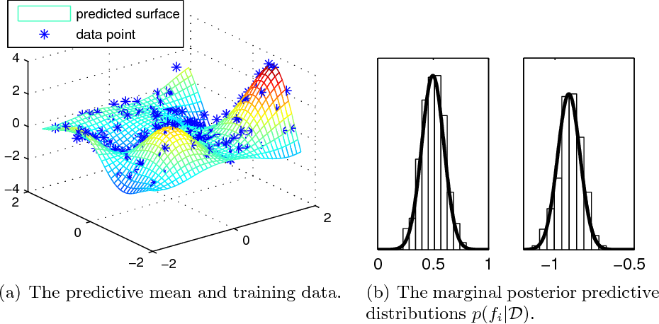 Figure 4 for Bayesian Modeling with Gaussian Processes using the GPstuff Toolbox
