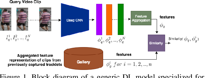 Figure 1 for Flow-Guided Attention Networks for Video-Based Person Re-Identification