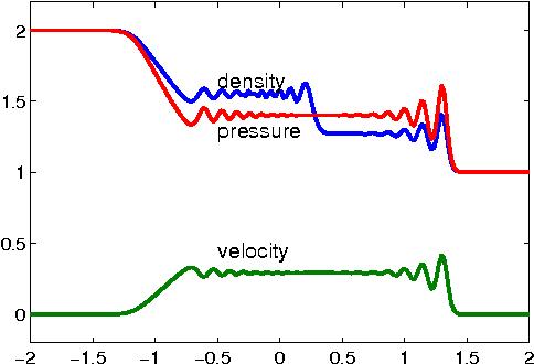 Solving Hyperbolic PDEs in MATLAB - Semantic Scholar