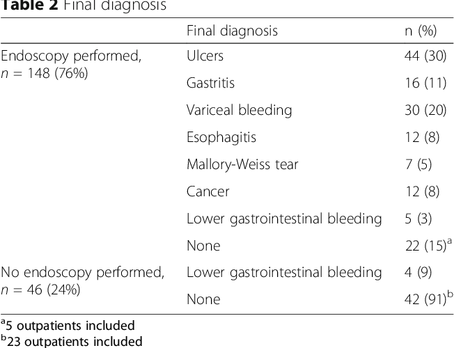 Figure 1 from Management of upper gastrointestinal bleeding in