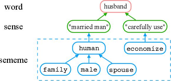 Figure 1 for Towards Building a Multilingual Sememe Knowledge Base: Predicting Sememes for BabelNet Synsets