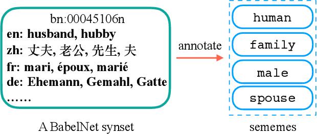 Figure 3 for Towards Building a Multilingual Sememe Knowledge Base: Predicting Sememes for BabelNet Synsets