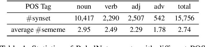 Figure 2 for Towards Building a Multilingual Sememe Knowledge Base: Predicting Sememes for BabelNet Synsets