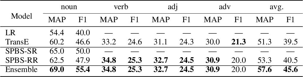 Figure 4 for Towards Building a Multilingual Sememe Knowledge Base: Predicting Sememes for BabelNet Synsets