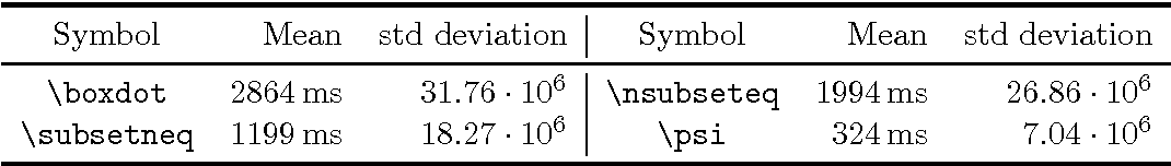 Table B7 From On Line Recognition Of Handwritten Mathematical