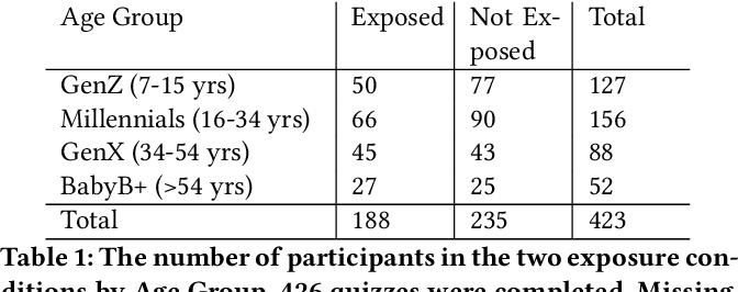 Figure 2 for Robots in the Danger Zone: Exploring Public Perception through Engagement